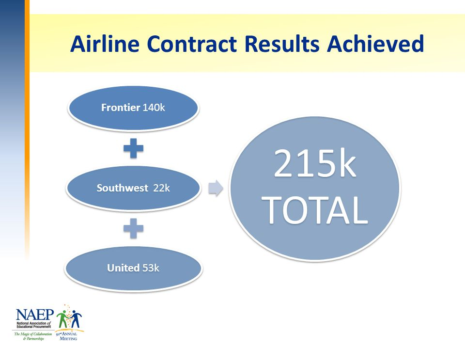 Airline Contract Results Achieved Frontier 140kSouthwest 22kUnited 53k 215k TOTAL