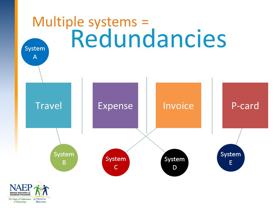 Redundancies Multiple systems = System B Travel Expense Invoice P-card System A System C System D System E