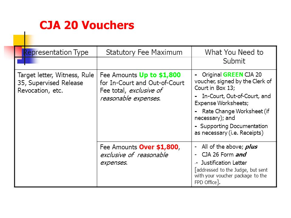 CJA 20 Vouchers Representation TypeStatutory Fee MaximumWhat You Need to Submit Target letter, Witness, Rule 35, Supervised Release Revocation, etc.