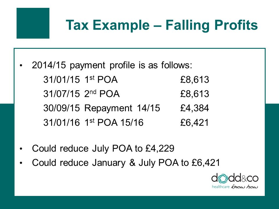 Tax Example – Falling Profits 2014/15 payment profile is as follows: 31/01/151 st POA£8,613 31/07/152 nd POA£8,613 30/09/15Repayment 14/15£4,384 31/01/161 st POA 15/16£6,421 Could reduce July POA to £4,229 Could reduce January & July POA to £6,421