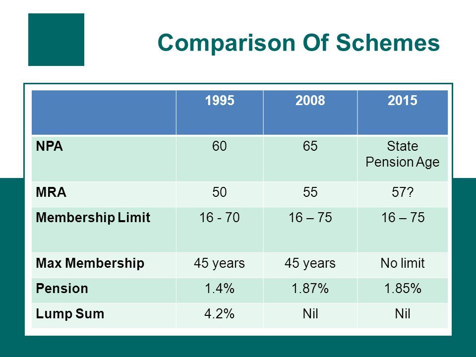 Comparison Of Schemes 199520082015 NPA6065State Pension Age MRA505557.