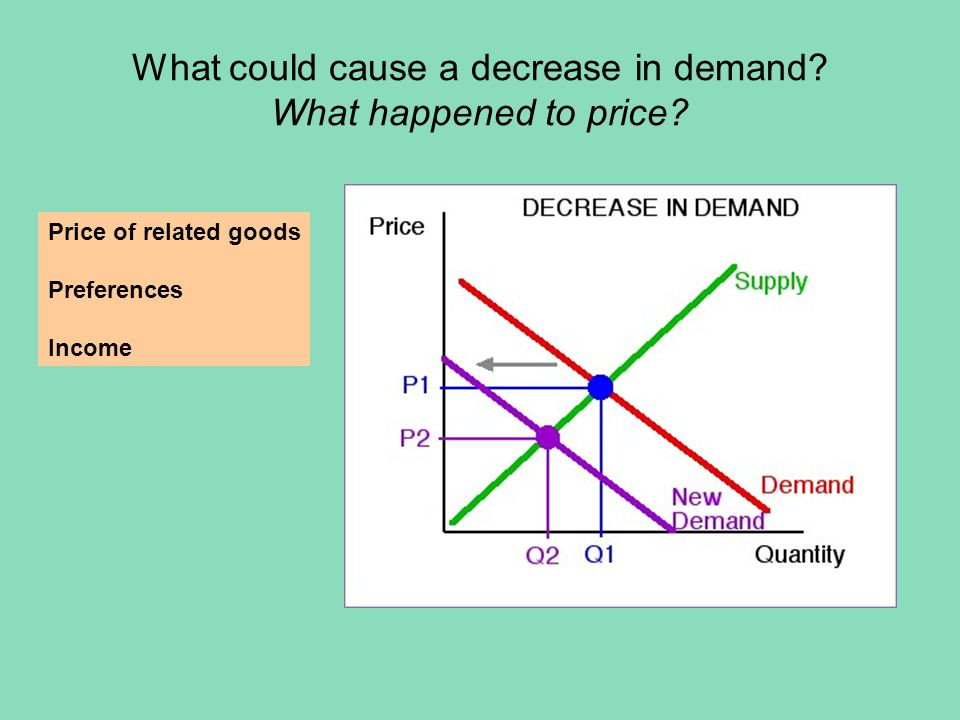 What could cause a decrease in demand? What happened to price? Price of related goods Preferences Income