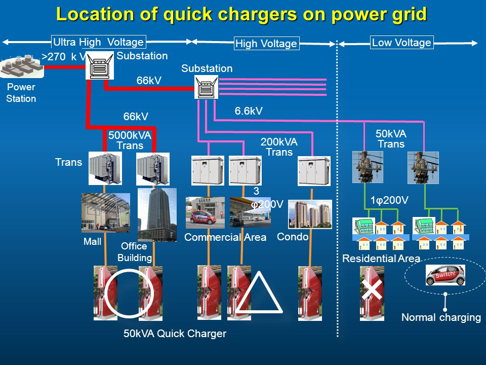 Location of quick chargers on power grid Normal charging 50kVA Quick Charger Power Station Mall Low Voltage High Voltage Ultra High Voltage Residential Area 6.6kV 66kV >270 k V Office Building 1φ200V × Condo Substation 200kVA Trans Commercial Area 66kV Substation 50kVA Trans 5000kVA Trans 3 φ200V