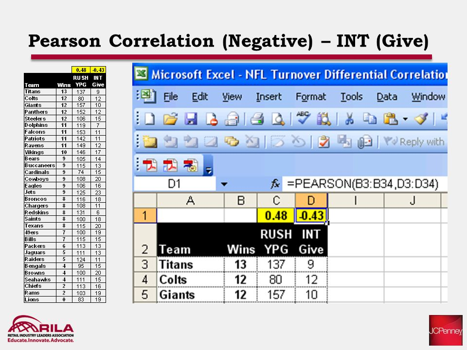Pearson Correlation (Negative) – INT (Give)