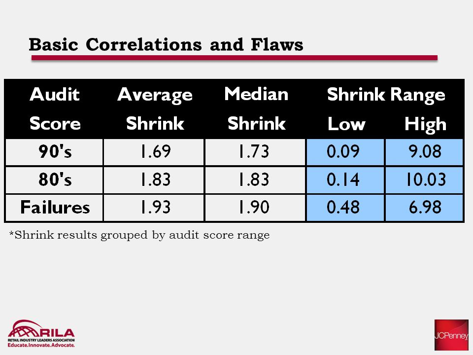 Basic Correlations and Flaws *Shrink results grouped by audit score range