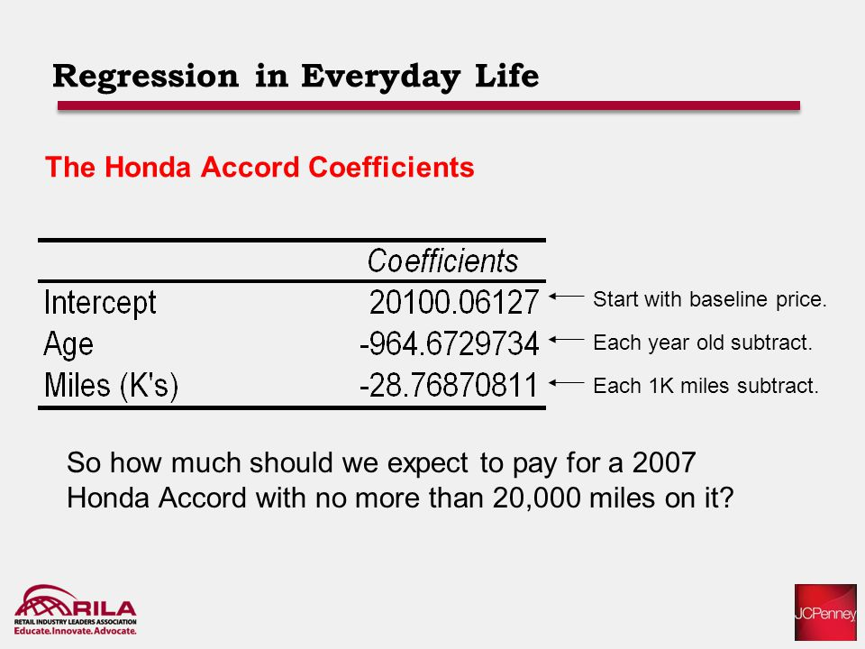 Regression in Everyday Life The Honda Accord Coefficients Start with baseline price.