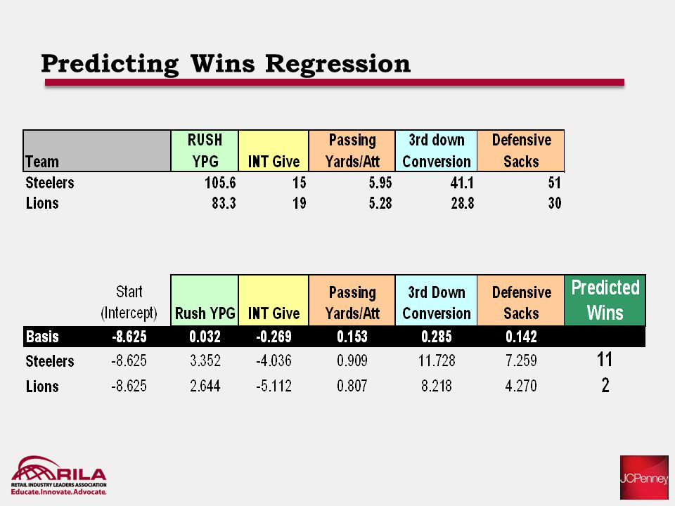 Predicting Wins Regression