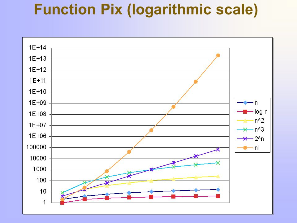 Function Pix (logarithmic scale)