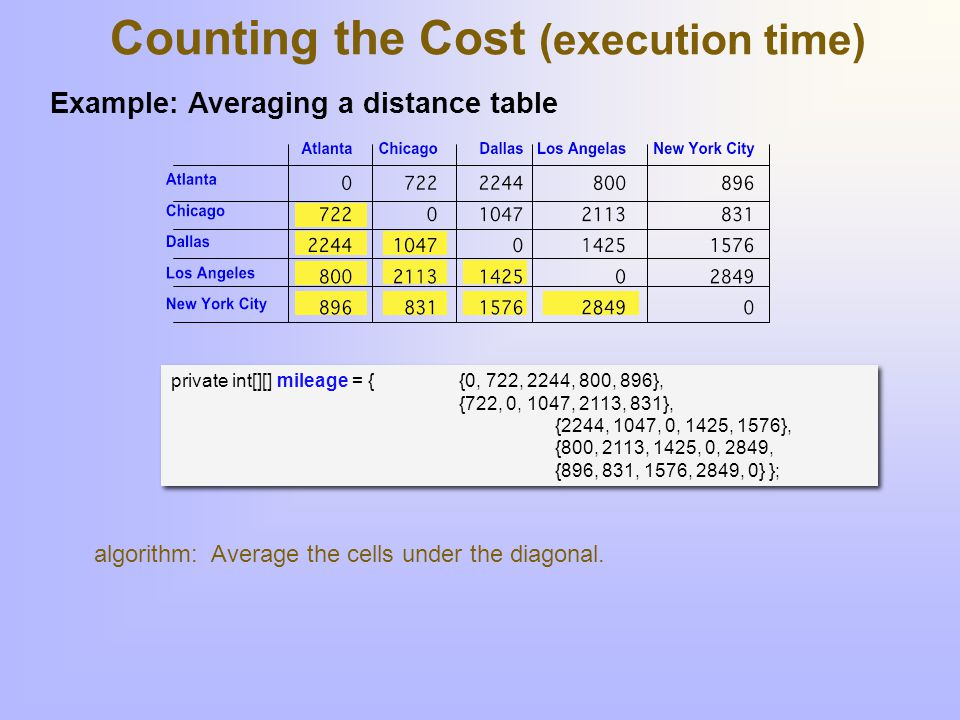 Counting the Cost (execution time) Count the number of times each instruction executes.