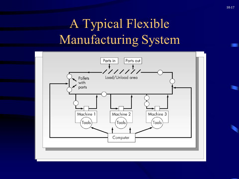 10-17 A Typical Flexible Manufacturing System