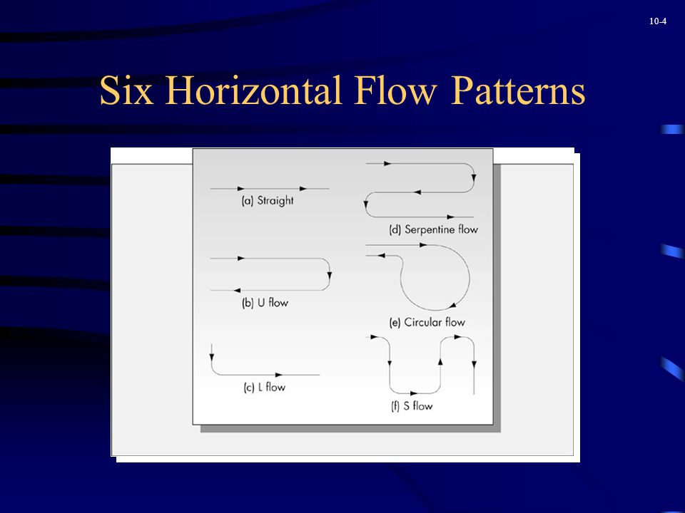 10-4 Six Horizontal Flow Patterns