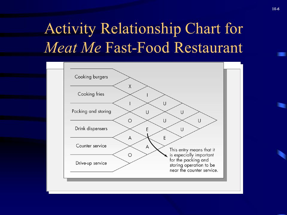 10-6 Activity Relationship Chart for Meat Me Fast-Food Restaurant