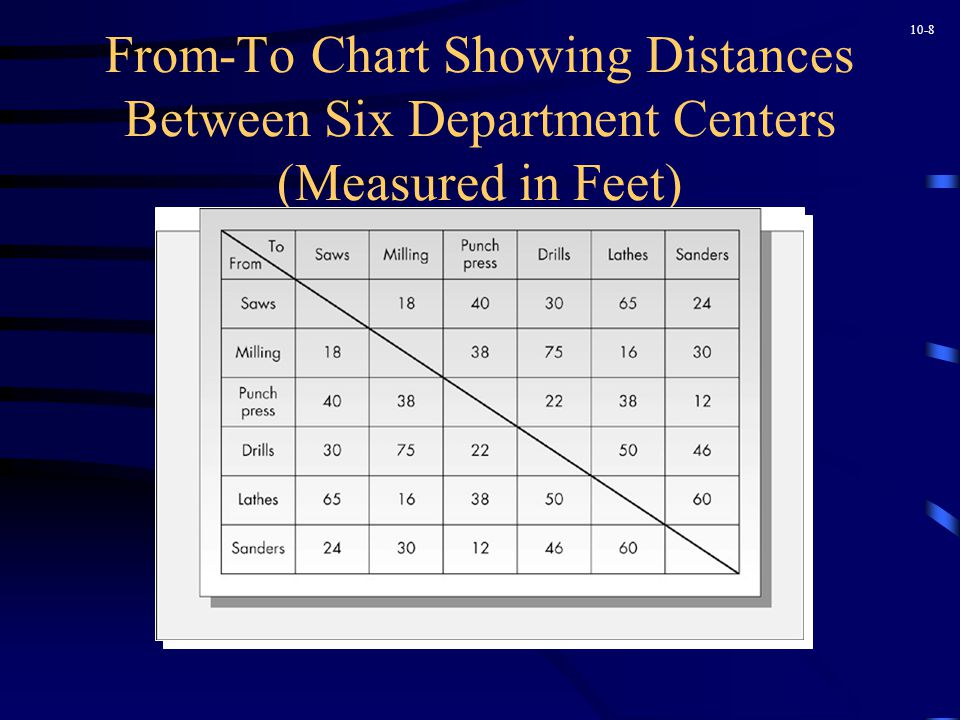 10-8 From-To Chart Showing Distances Between Six Department Centers (Measured in Feet)