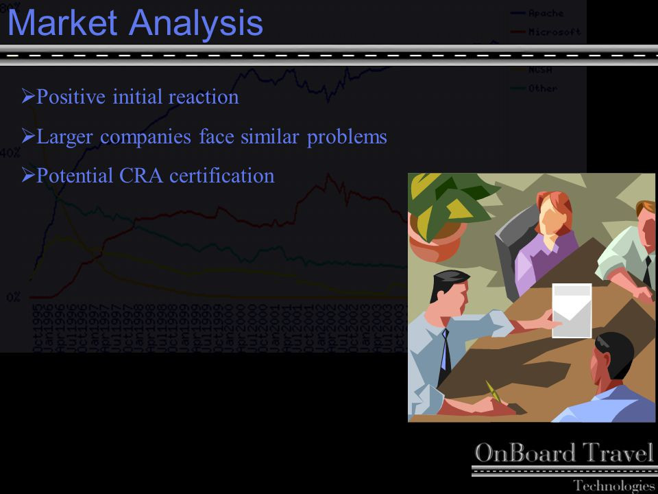 13 Market Analysis  Positive initial reaction  Larger companies face similar problems  Potential CRA certification