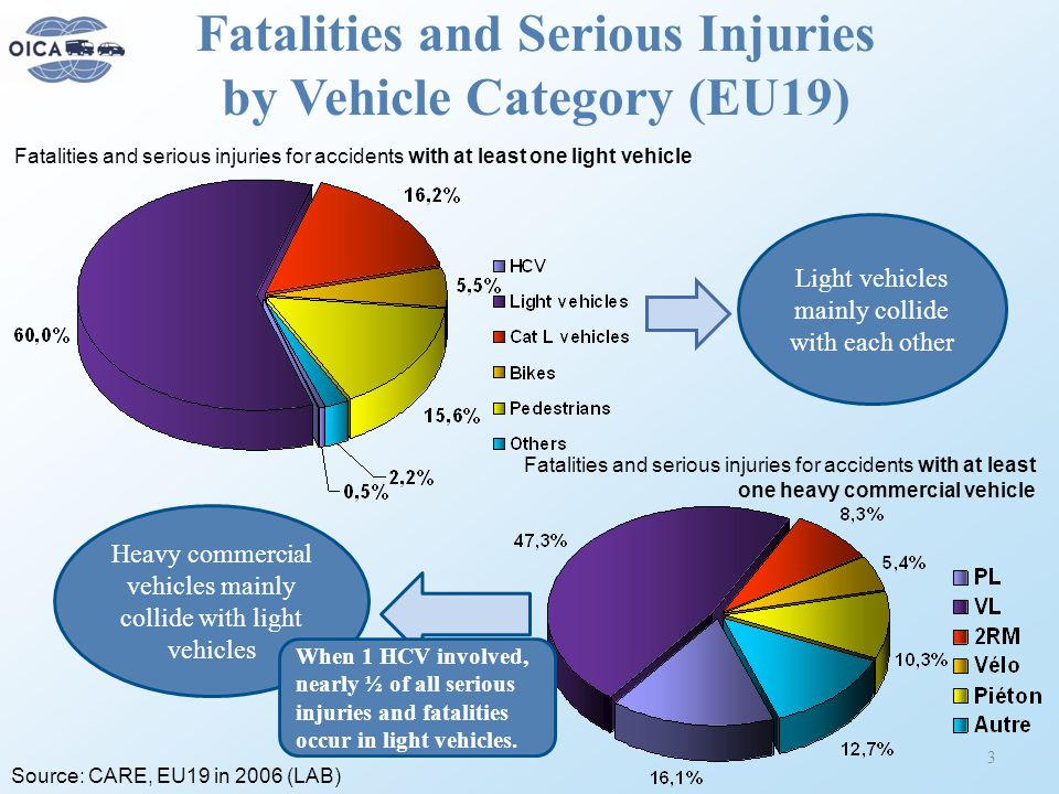 Fatalities and Serious Injuries by Vehicle Category (EU19) 3 Light vehicles mainly collide with each other Heavy commercial vehicles mainly collide with light vehicles Source: CARE, EU19 in 2006 (LAB) Fatalities and serious injuries for accidents with at least one light vehicle Fatalities and serious injuries for accidents with at least one heavy commercial vehicle When 1 HCV involved, nearly ½ of all serious injuries and fatalities occur in light vehicles.
