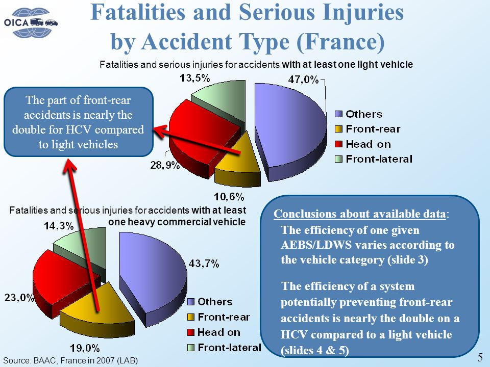 5 Fatalities and Serious Injuries by Accident Type (France) Source: BAAC, France in 2007 (LAB) The part of front-rear accidents is nearly the double for HCV compared to light vehicles Conclusions about available data: The efficiency of one given AEBS/LDWS varies according to the vehicle category (slide 3) The efficiency of a system potentially preventing front-rear accidents is nearly the double on a HCV compared to a light vehicle (slides 4 & 5) Fatalities and serious injuries for accidents with at least one light vehicle Fatalities and serious injuries for accidents with at least one heavy commercial vehicle