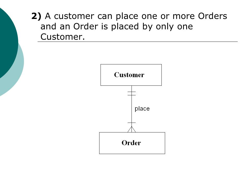 2) A customer can place one or more Orders and an Order is placed by only one Customer.