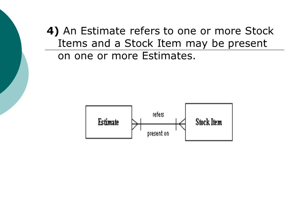 4) An Estimate refers to one or more Stock Items and a Stock Item may be present on one or more Estimates.
