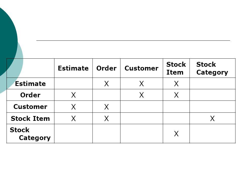 EstimateOrderCustomer Stock Item Stock Category Estimate XXX Order XXX Customer XX Stock Item XXX Stock Category X