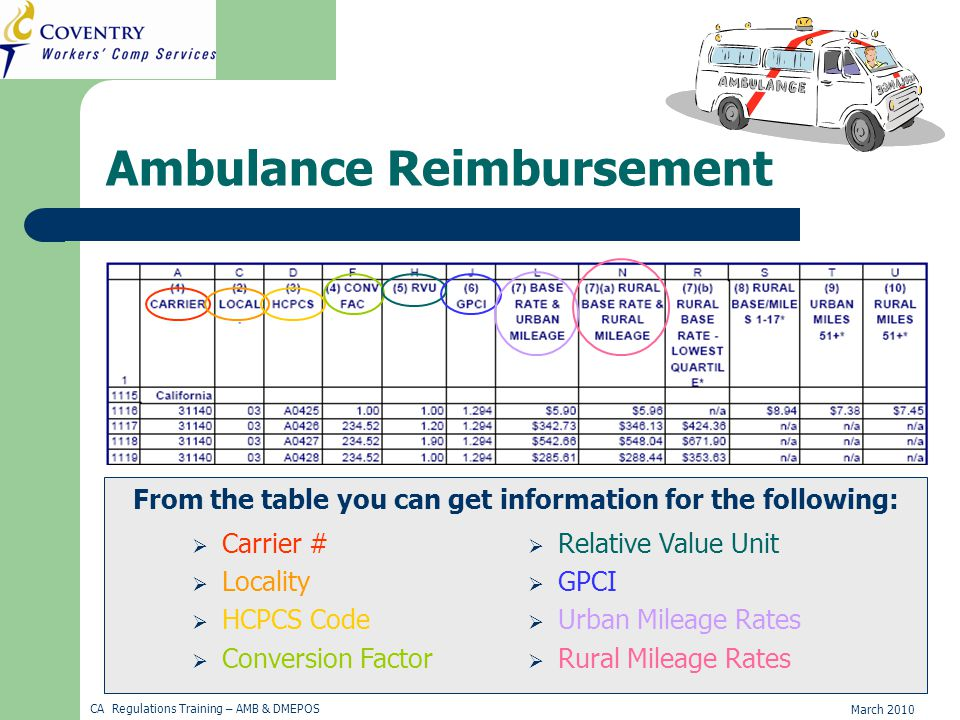 March 2010 CA Regulations Training – AMB & DMEPOS Ambulance Reimbursement From the table you can get information for the following:  Carrier #  Locality  HCPCS Code  Conversion Factor  Relative Value Unit  GPCI  Urban Mileage Rates  Rural Mileage Rates