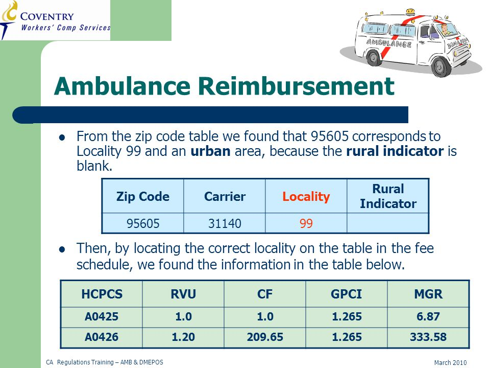 March 2010 CA Regulations Training – AMB & DMEPOS Ambulance Reimbursement From the zip code table we found that 95605 corresponds to Locality 99 and an urban area, because the rural indicator is blank.