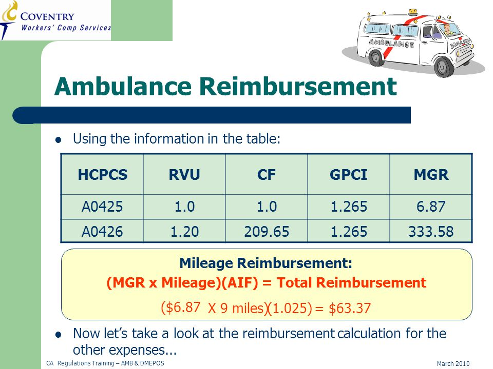 March 2010 CA Regulations Training – AMB & DMEPOS Ambulance Reimbursement Using the information in the table: HCPCSRVUCFGPCIMGR A04251.0 1.2656.87 A04261.20209.651.265333.58 Mileage Reimbursement: (MGR x Mileage)(AIF) = Total Reimbursement ($6.87 X 9 miles)= $63.37(1.025) Now let's take a look at the reimbursement calculation for the other expenses...