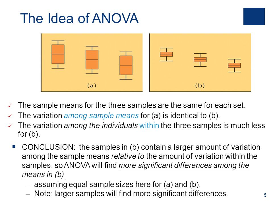 5 The sample means for the three samples are the same for each set. The variation among sample means for (a) is identical to (b). The variation among