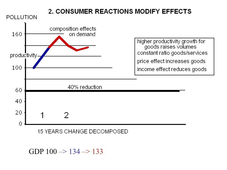 GDP 100 –> 134 –> 133