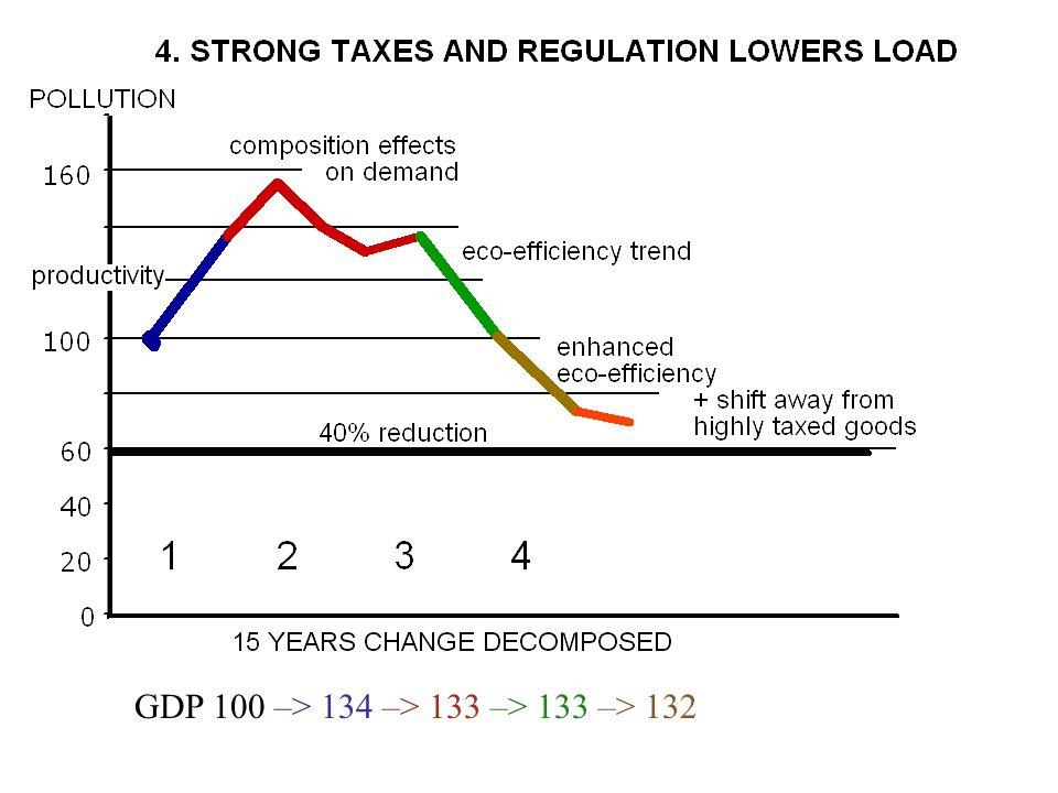 GDP 100 –> 134 –> 133 –> 133 –> 132