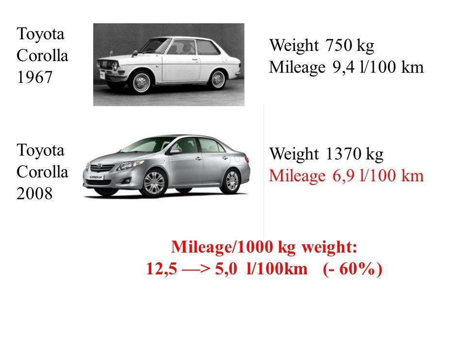 Weight 750 kg Mileage 9,4 l/100 km Weight 1370 kg Mileage 6,9 l/100 km Mileage/1000 kg weight: 12,5 ––> 5,0 l/100km (- 60%) Toyota Corolla 1967 Toyota Corolla 2008