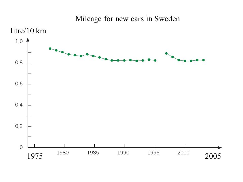 Mileage for new cars in Sweden litre/10 km 19752005