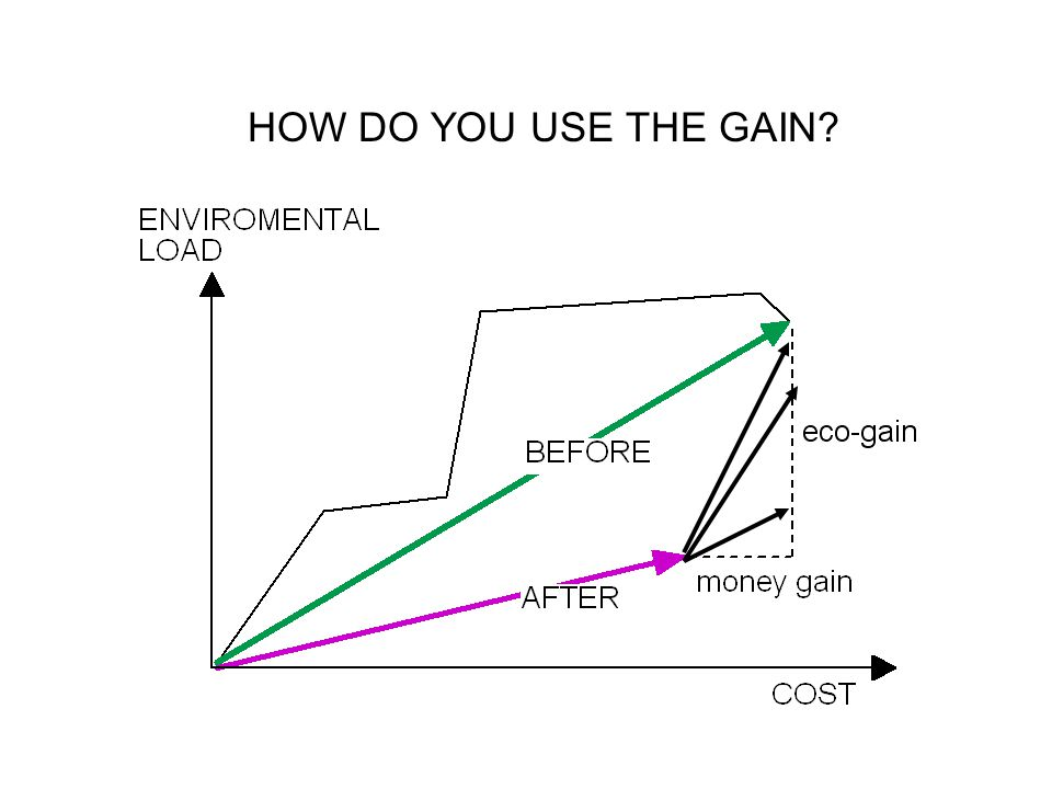 HOW DO YOU USE THE GAIN
