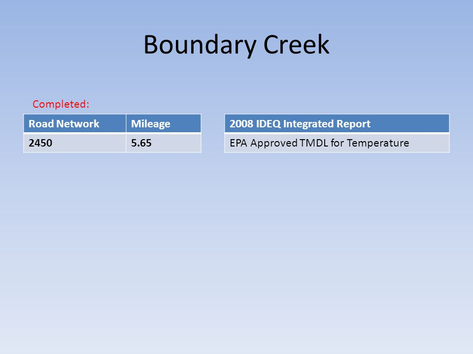 Boundary Creek Road NetworkMileage 24505.65 Completed: 2008 IDEQ Integrated Report EPA Approved TMDL for Temperature