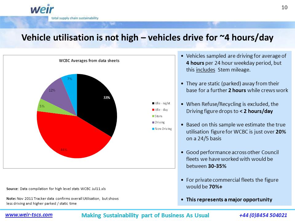 Making Sustainability part of Business As Usual www.weir-tscs.com +44 (0)8454 504021 Making Sustainability part of Business As Usual Vehicle utilisation is not high – vehicles drive for ~4 hours/day Source: Data compilation for high level stats WCBC Jul11.xls Note: Nov 2011 Tracker data confirms overall Utilisation, but shows less driving and higher parked / static time Vehicles sampled are driving for average of 4 hours per 24 hour weekday period, but this includes Stem mileage.