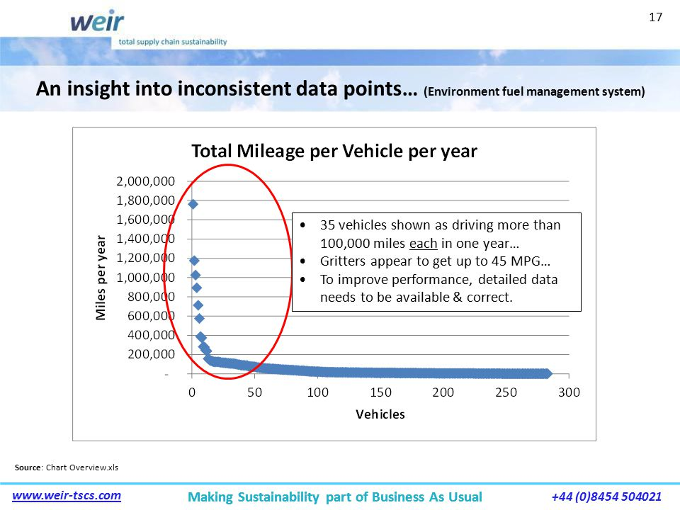 Making Sustainability part of Business As Usual www.weir-tscs.com +44 (0)8454 504021 Making Sustainability part of Business As Usual An insight into inconsistent data points… (Environment fuel management system) Source: Chart Overview.xls 35 vehicles shown as driving more than 100,000 miles each in one year… Gritters appear to get up to 45 MPG… To improve performance, detailed data needs to be available & correct.