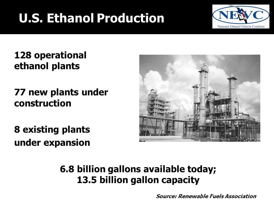 U.S. Ethanol Production 128 operational ethanol plants 77 new plants under construction 8 existing plants under expansion 6.8 billion gallons availabl