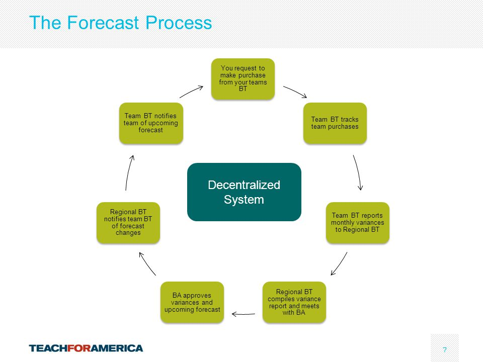 7 The Forecast Process You request to make purchase from your teams BT Team BT tracks team purchases Team BT reports monthly variances to Regional BT Regional BT compiles variance report and meets with BA BA approves variances and upcoming forecast Regional BT notifies team BT of forecast changes Team BT notifies team of upcoming forecast Decentralized System