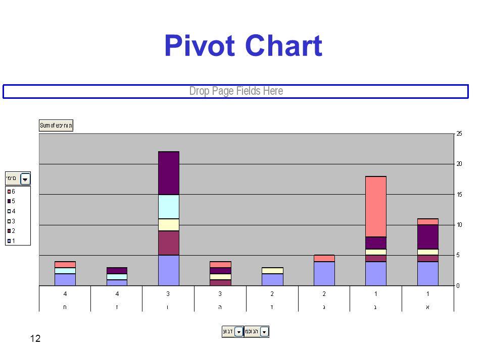 12 Pivot Chart