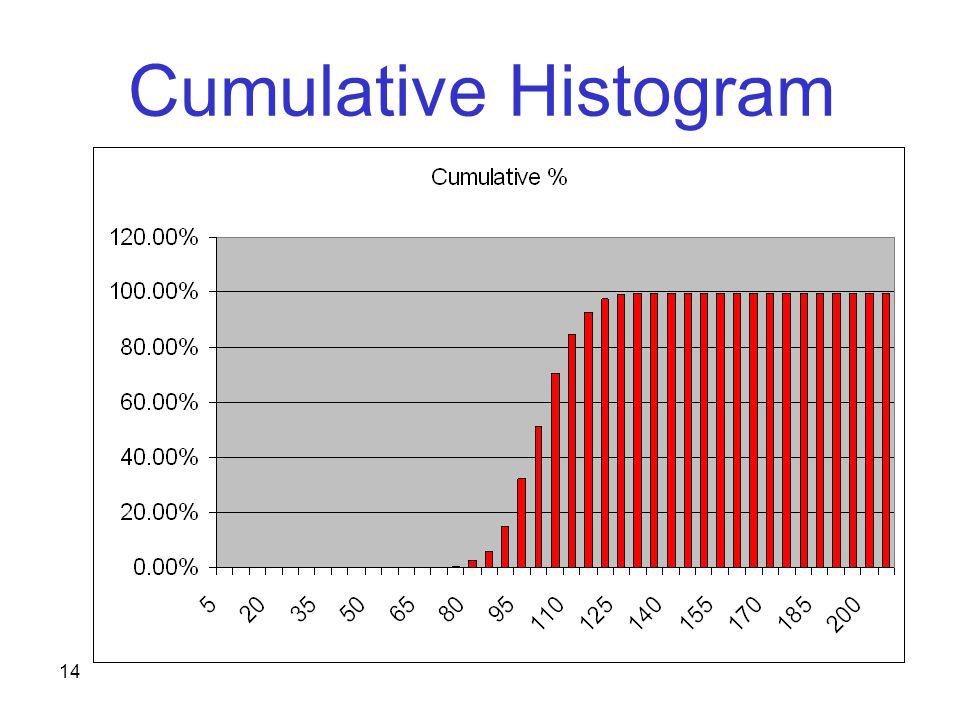 14 Cumulative Histogram