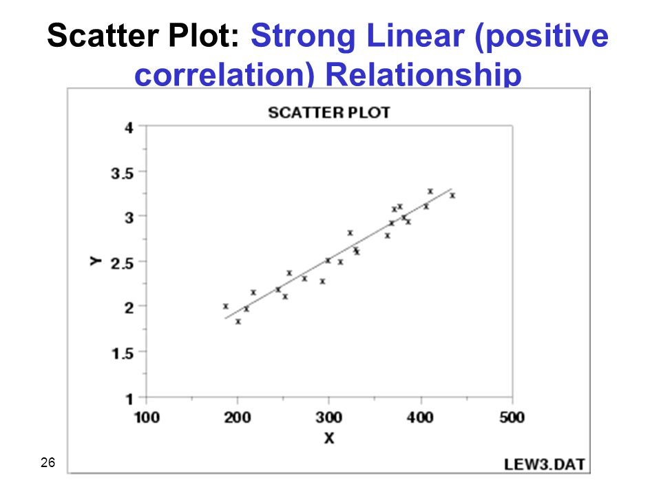 26 Scatter Plot: Strong Linear (positive correlation) Relationship