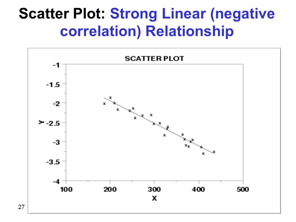 27 Scatter Plot: Strong Linear (negative correlation) Relationship