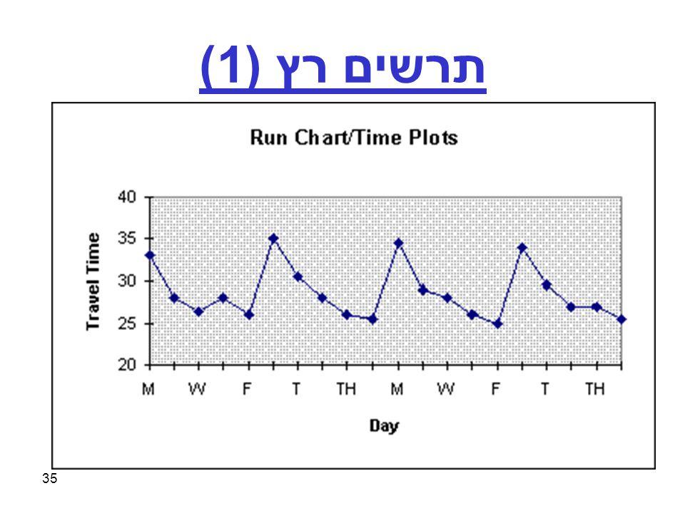 35 תרשים רץ (1)