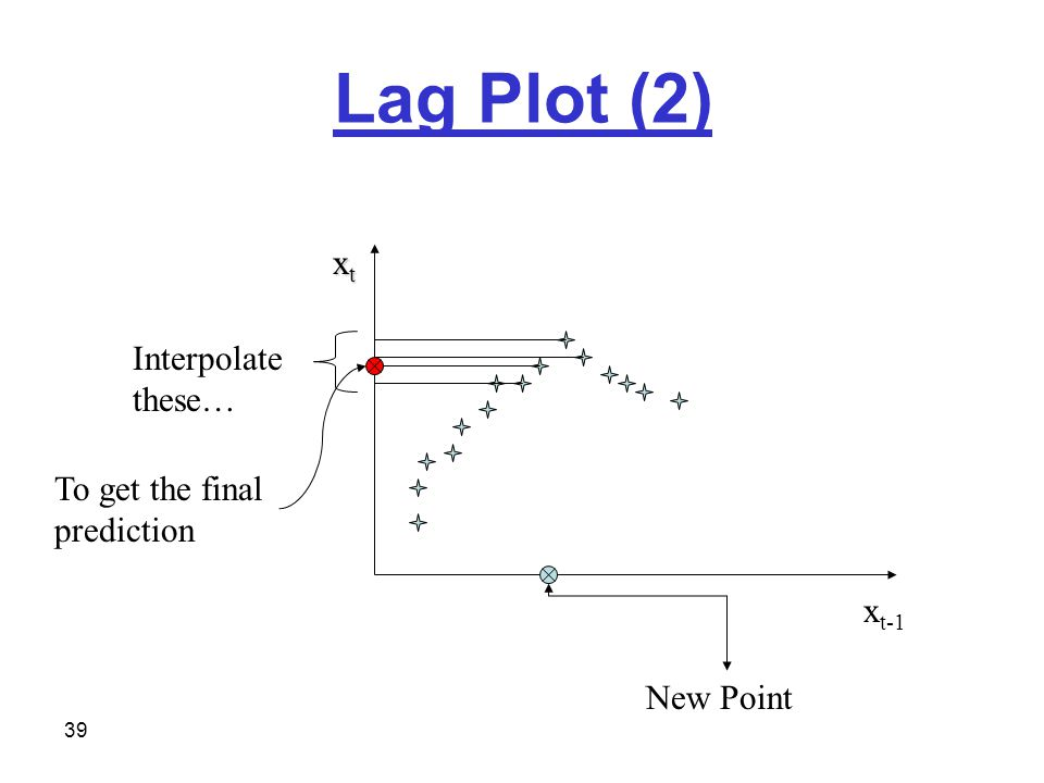 39 Lag Plot (2) x t-1 xtxtxtxt New Point Interpolate these… To get the final prediction