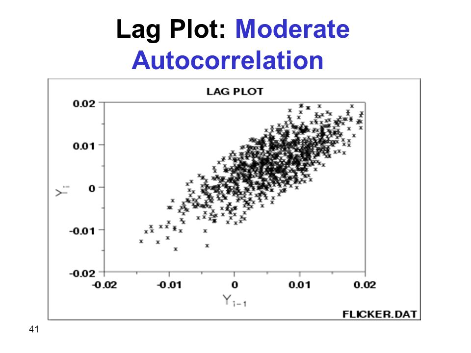 41 Lag Plot: Moderate Autocorrelation