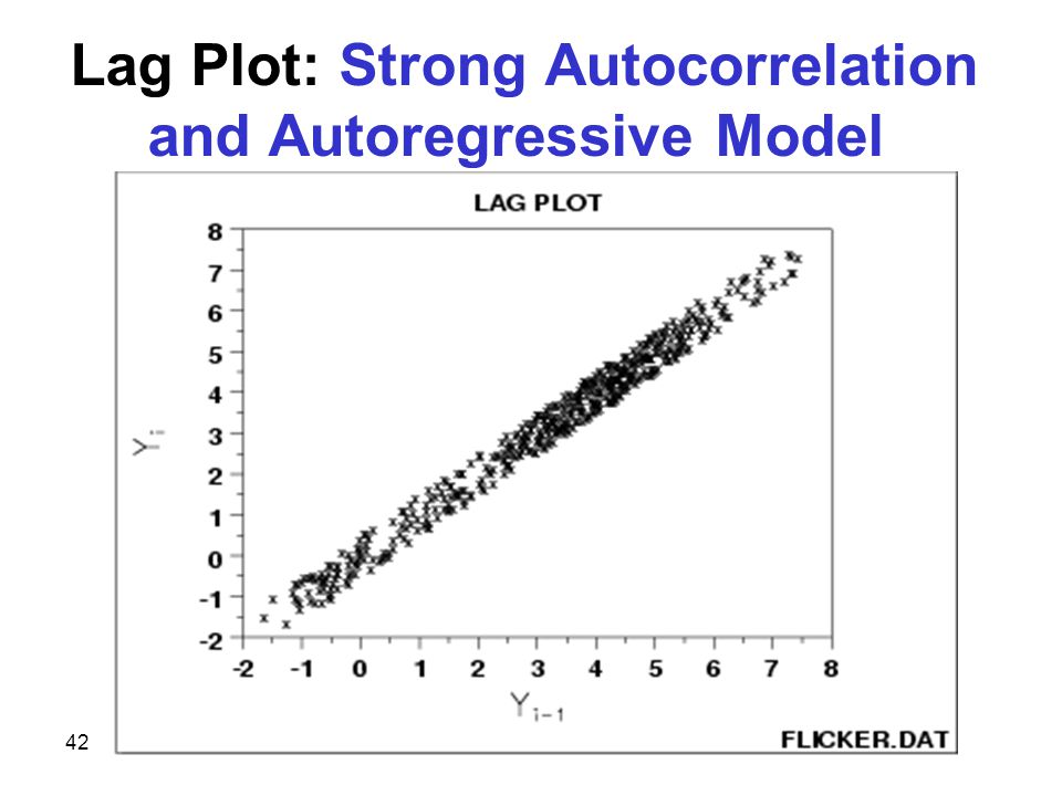 42 Lag Plot: Strong Autocorrelation and Autoregressive Model