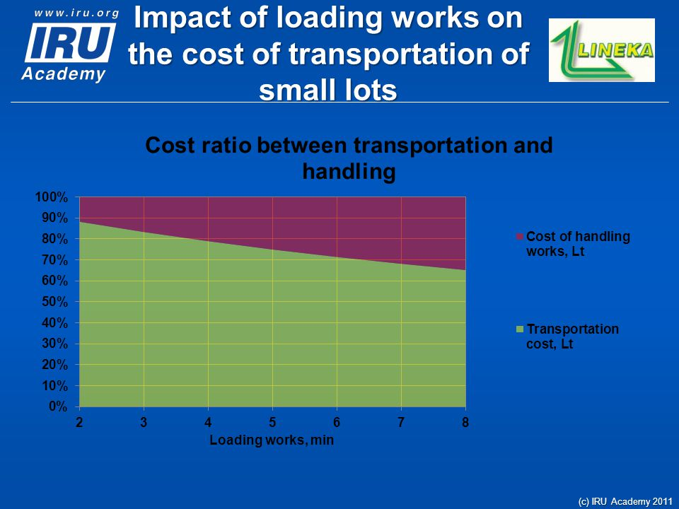 Impact of loading works on the cost of transportation of small lots (c) IRU Academy 2011