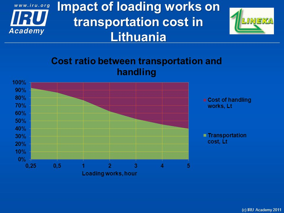 Impact of loading works on transportation cost in Lithuania (c) IRU Academy 2011
