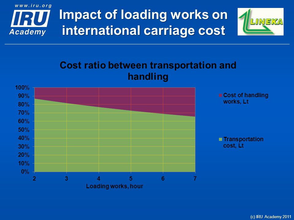 Impact of loading works on international carriage cost (c) IRU Academy 2011