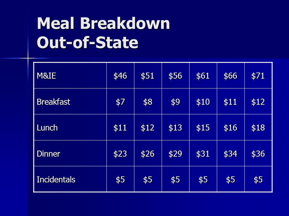 Meal Breakdown Out-of-State M&IE$46$51$56$61$66$71 Breakfast$7$8$9$10$11$12 Lunch$11$12$13$15$16$18 Dinner$23$26$29$31$34$36 Incidentals$5$5$5$5$5$5