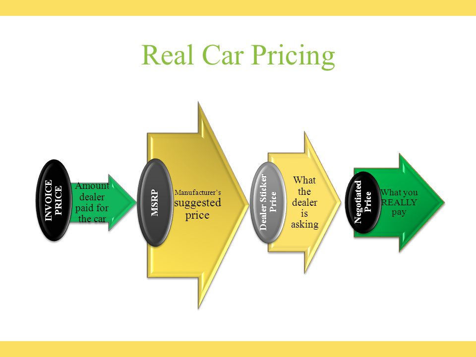 Real Car Pricing Amount dealer paid for the car INVOICE PRICE Manufacturer's suggested price MSRP What the dealer is asking Dealer Sticker Price What